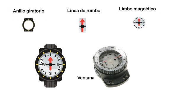 Orientación y navegación submarina
